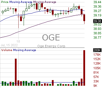 OGE - OGE Energy Corp 15 minute intraday candlestick chart with less than 1 minute delay