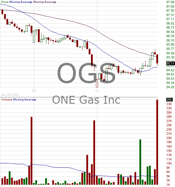 OGS - ONE Gas Inc. 15 minute intraday candlestick chart with less than 1 minute delay