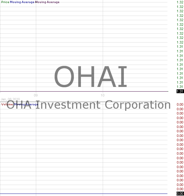 OHAI - OHA Investment Corporation - Closed End Fund 15 minute intraday candlestick chart with less than 1 minute delay