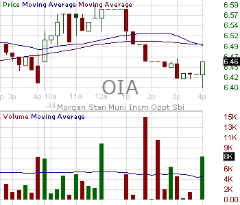 OIA - Invesco Municipal Income Opportunities Trust 15 minute intraday candlestick chart with less than 1 minute delay