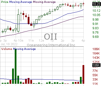 OII - Oceaneering International Inc. 15 minute intraday candlestick chart with less than 1 minute delay