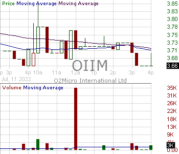OIIM - O2Micro International Limited each 50 shares of which are represented by an American Depositary Share 15 minute intraday candlestick chart with less than 1 minute delay