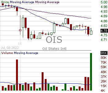 OIS - Oil States International Inc. 15 minute intraday candlestick chart with less than 1 minute delay