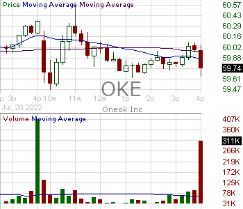OKE - ONEOK Inc. 15 minute intraday candlestick chart with less than 1 minute delay