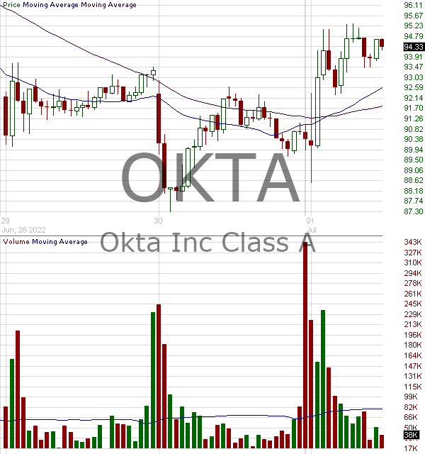 OKTA - Okta Inc. 15 minute intraday candlestick chart with less than 1 minute delay