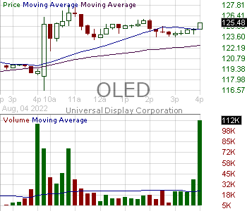 OLED - Universal Display Corporation 15 minute intraday candlestick chart with less than 1 minute delay