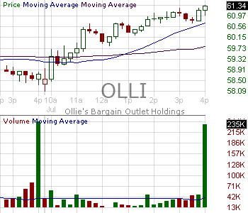 OLLI - Ollies Bargain Outlet Holdings Inc. 15 minute intraday candlestick chart with less than 1 minute delay