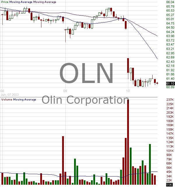 OLN - Olin Corporation 15 minute intraday candlestick chart with less than 1 minute delay