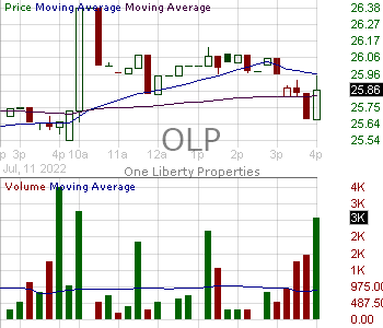 OLP - One Liberty Properties Inc. 15 minute intraday candlestick chart with less than 1 minute delay
