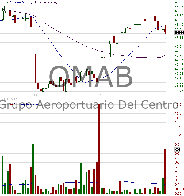 OMAB - Grupo Aeroportuario del Centro Norte S.A.B. de C.V. - ADR each representing 8 Series B shares 15 minute intraday candlestick chart with less than 1 minute delay