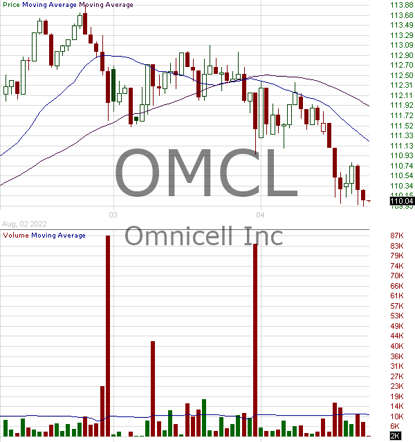 OMCL - Omnicell Inc. 15 minute intraday candlestick chart with less than 1 minute delay
