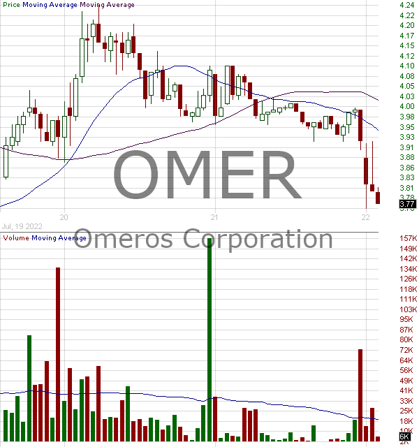 OMER - Omeros Corporation 15 minute intraday candlestick chart with less than 1 minute delay