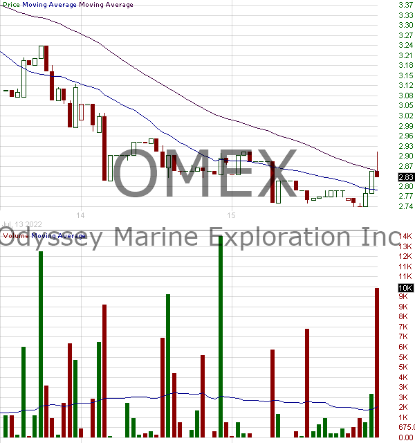 OMEX - Odyssey Marine Exploration Inc. 15 minute intraday candlestick chart with less than 1 minute delay