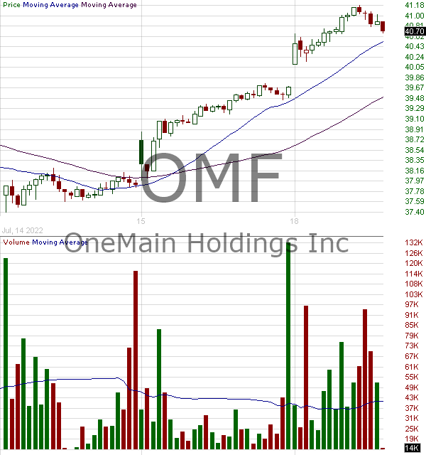 OMF - OneMain Holdings Inc. 15 minute intraday candlestick chart with less than 1 minute delay