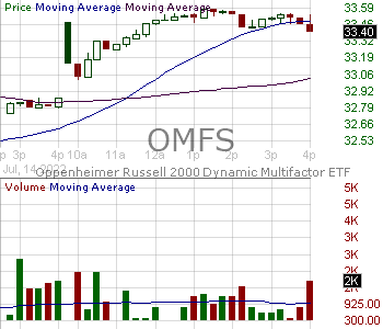 OMFS - Invesco Exchange-Traded Self-Indexed Fund Trust Russell 2000 Dynamic Multifactor ETF 15 minute intraday candlestick chart with less than 1 minute delay
