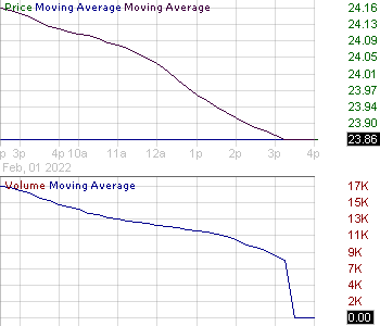 OMP - Oasis Midstream Partners LP Units Representing Limited Partner Interests 15 minute intraday candlestick chart with less than 1 minute delay
