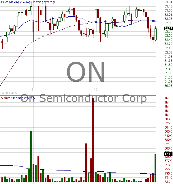 ON - ON Semiconductor Corporation 15 minute intraday candlestick chart with less than 1 minute delay
