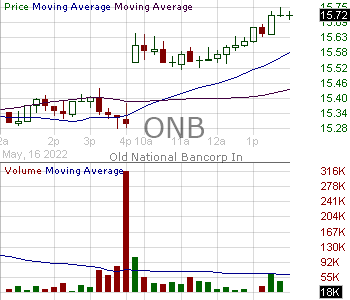 ONB - Old National Bancorp 15 minute intraday candlestick chart with less than 1 minute delay