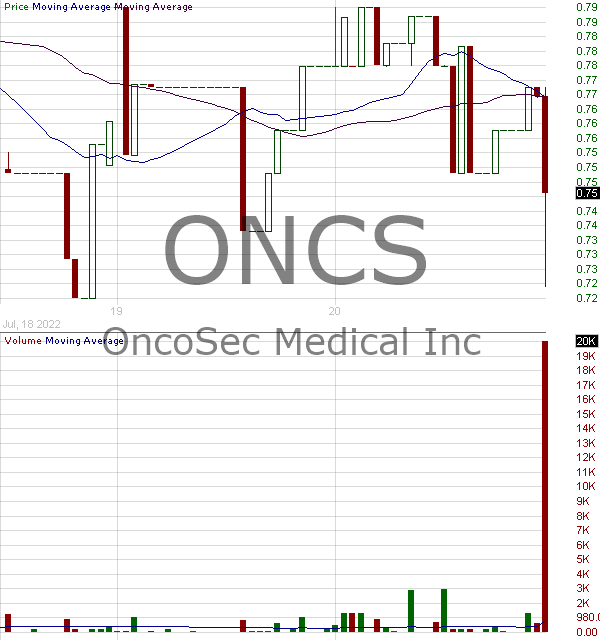 ONCS - OncoSec Medical Incorporated 15 minute intraday candlestick chart with less than 1 minute delay