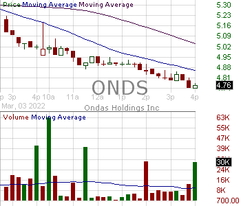 ONDS - Ondas Holdings Inc. 15 minute intraday candlestick chart with less than 1 minute delay