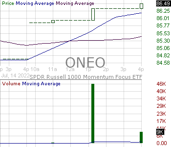 ONEO - SPDR Russell 1000 Momentum Focus ETF 15 minute intraday candlestick chart with less than 1 minute delay