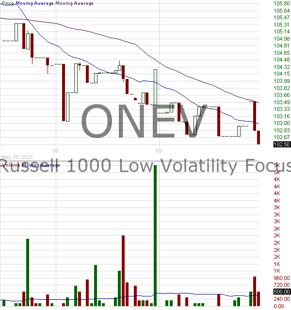 ONEV - SPDR Russell 1000 Low Volatility Focus ETF 15 minute intraday candlestick chart with less than 1 minute delay