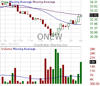 ONEW - OneWater Marine Inc. 15 minute intraday candlestick chart with less than 1 minute delay