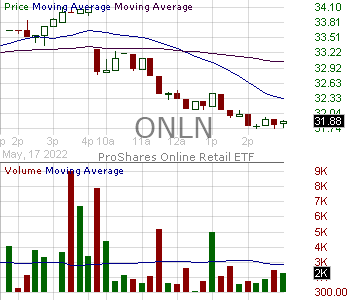 ONLN - ProShares Online Retail ETF 15 minute intraday candlestick chart with less than 1 minute delay