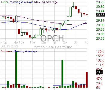 OPCH - Option Care Health Inc. 15 minute intraday candlestick chart with less than 1 minute delay