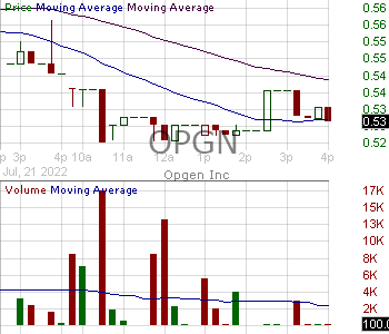 OPGN - OpGen Inc. 15 minute intraday candlestick chart with less than 1 minute delay