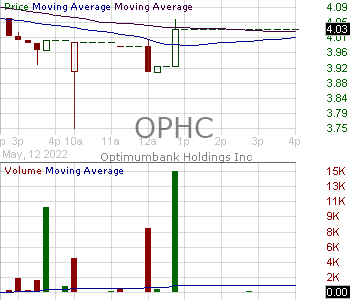 OPHC - OptimumBank Holdings Inc. 15 minute intraday candlestick chart with less than 1 minute delay