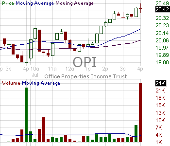 OPI - Office Properties Income Trust of Beneficial Interest 15 minute intraday candlestick chart with less than 1 minute delay