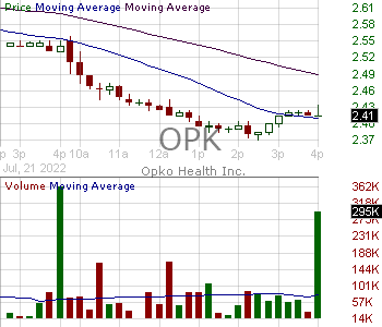 OPK - Opko Health Inc. 15 minute intraday candlestick chart with less than 1 minute delay