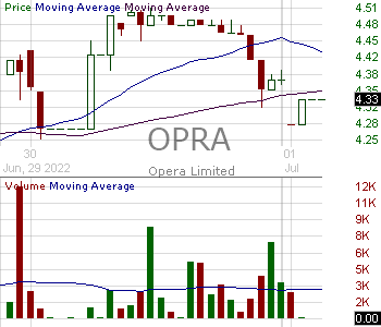 OPRA - Opera Limited - ADR 15 minute intraday candlestick chart with less than 1 minute delay