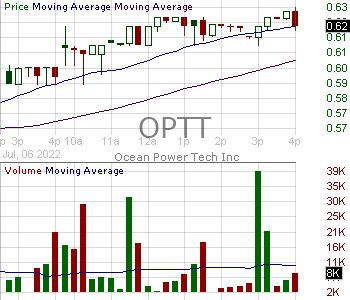 OPTT - Ocean Power Technologies Inc. 15 minute intraday candlestick chart with less than 1 minute delay
