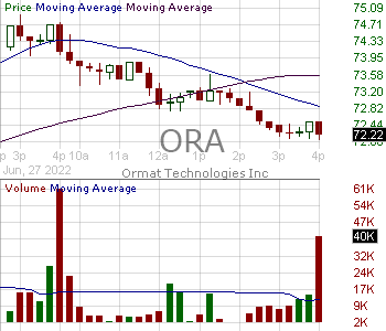 ORA - Ormat Technologies Inc. 15 minute intraday candlestick chart with less than 1 minute delay