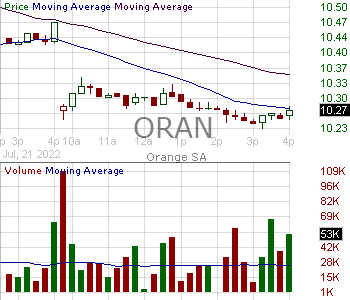 ORAN - Orange 15 minute intraday candlestick chart with less than 1 minute delay