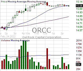 ORCC - Owl Rock Capital Corporation 15 minute intraday candlestick chart with less than 1 minute delay