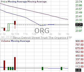 ORG - The Organics ETF 15 minute intraday candlestick chart with less than 1 minute delay