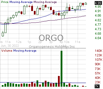 ORGO - Organogenesis Holdings Inc.  15 minute intraday candlestick chart with less than 1 minute delay