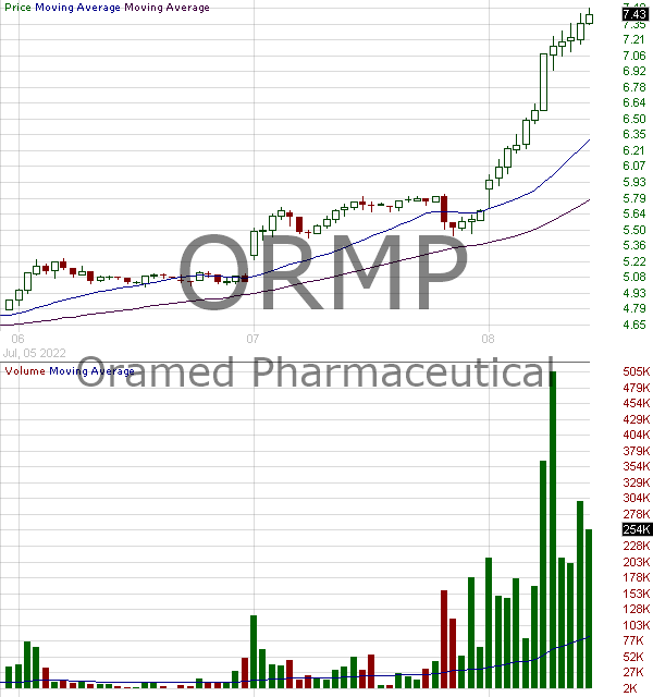 ORMP - Oramed Pharmaceuticals Inc. 15 minute intraday candlestick chart with less than 1 minute delay