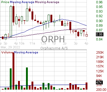 ORPH - Orphazyme A-S - ADR 15 minute intraday candlestick chart with less than 1 minute delay