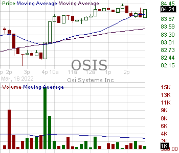 OSIS - OSI Systems Inc. 15 minute intraday candlestick chart with less than 1 minute delay