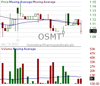 OSMT - Osmotica Pharmaceuticals plc 15 minute intraday candlestick chart with less than 1 minute delay