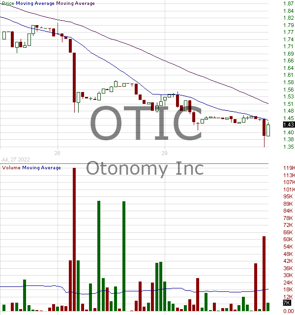 OTIC - Otonomy Inc. 15 minute intraday candlestick chart with less than 1 minute delay