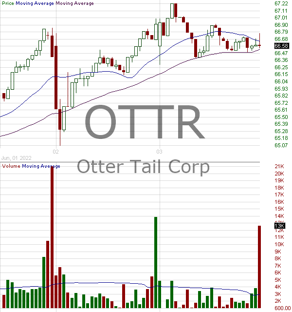OTTR - Otter Tail Corporation 15 minute intraday candlestick chart with less than 1 minute delay