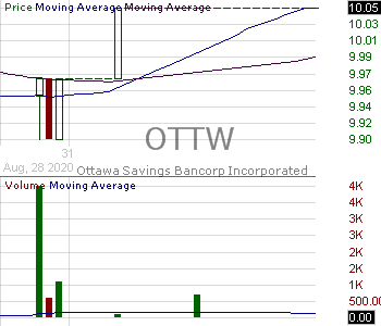 OTTW - Ottawa Bancorp Inc. 15 minute intraday candlestick chart with less than 1 minute delay