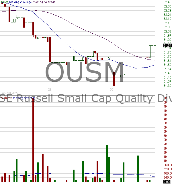OUSM - OShares U.S. Small-Cap Quality Dividend ETF 15 minute intraday candlestick chart with less than 1 minute delay