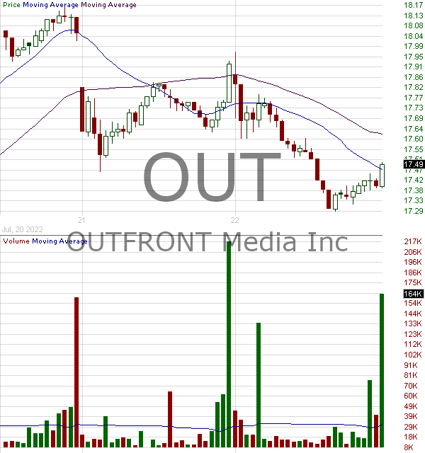 OUT - OUTFRONT Media Inc. 15 minute intraday candlestick chart with less than 1 minute delay