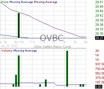 OVBC - Ohio Valley Banc Corp. 15 minute intraday candlestick chart with less than 1 minute delay